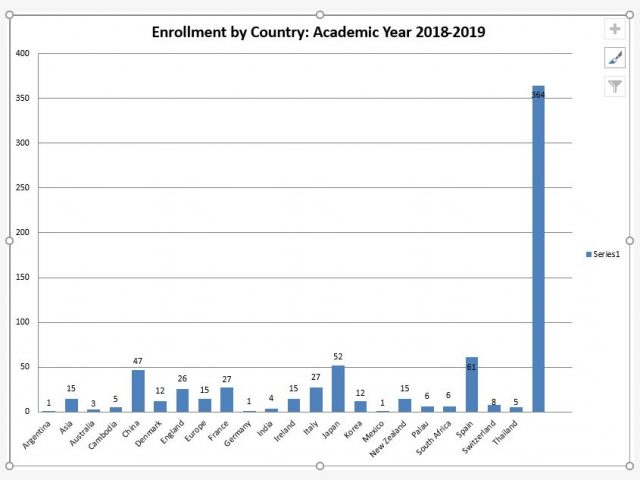 Graph of Enrollment by country for Academic Year 2018-2019.